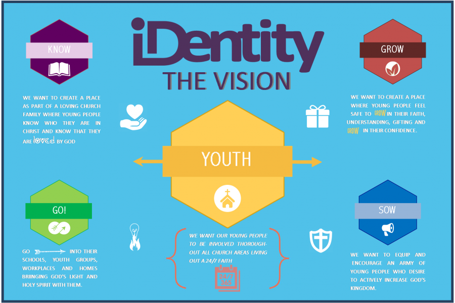 LBC Youth Identity Vision